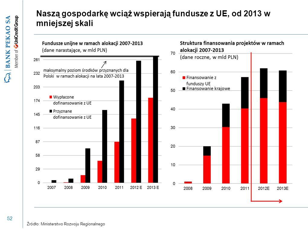 52 Naszą gospodarkę wciąż wspierają fundusze z UE, od 2013 w mniejszej skali Źródło: Ministerstwo Rozwoju Regionalnego