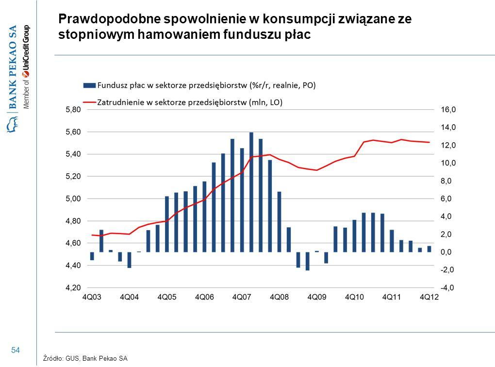 54 Prawdopodobne spowolnienie w konsumpcji związane ze stopniowym hamowaniem funduszu płac Źródło: GUS, Bank Pekao SA