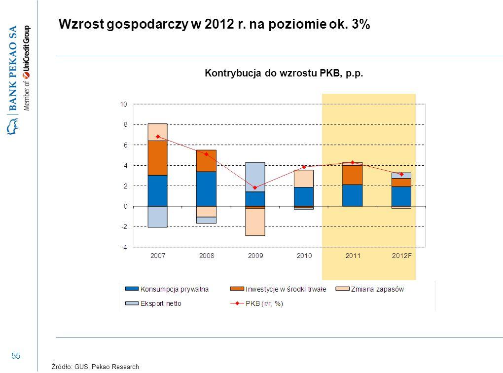 55 Kontrybucja do wzrostu PKB, p.p. Źródło: GUS, Pekao Research Wzrost gospodarczy w 2012 r. na poziomie ok. 3%