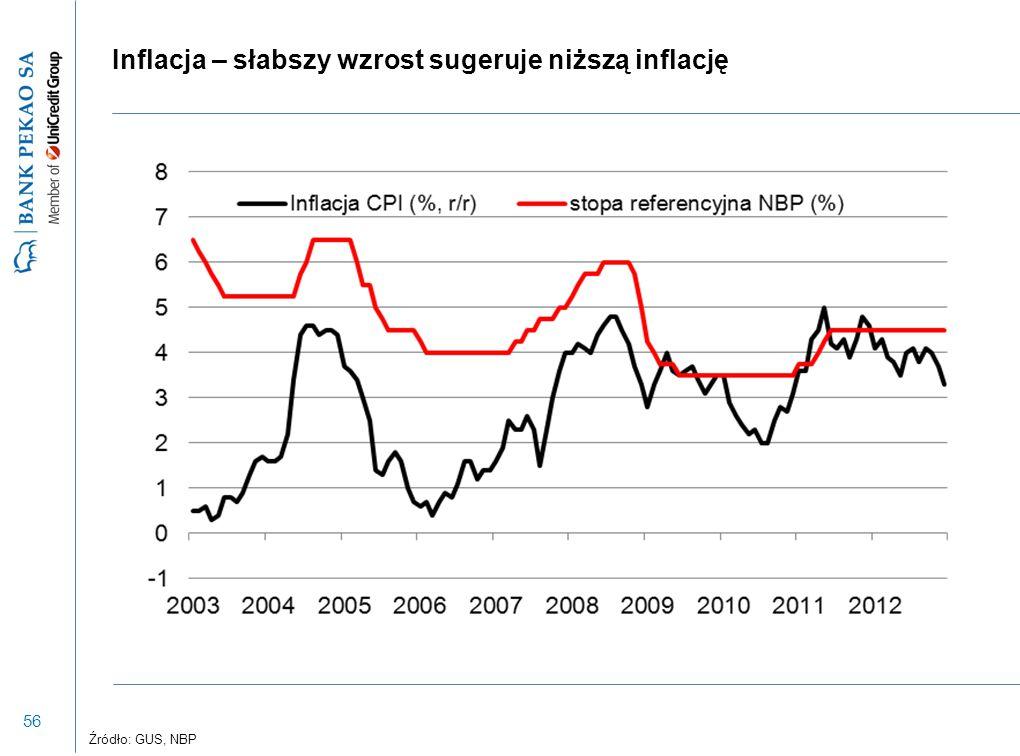 56 Inflacja – słabszy wzrost sugeruje niższą inflację Źródło: GUS, NBP
