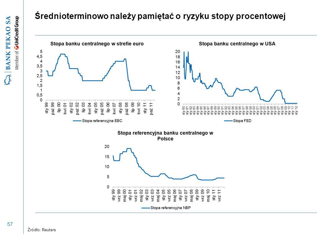 57 Średnioterminowo należy pamiętać o ryzyku stopy procentowej Źródło: Reuters