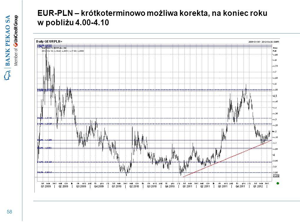 58 EUR-PLN – krótkoterminowo możliwa korekta, na koniec roku w pobliżu 4.00-4.10