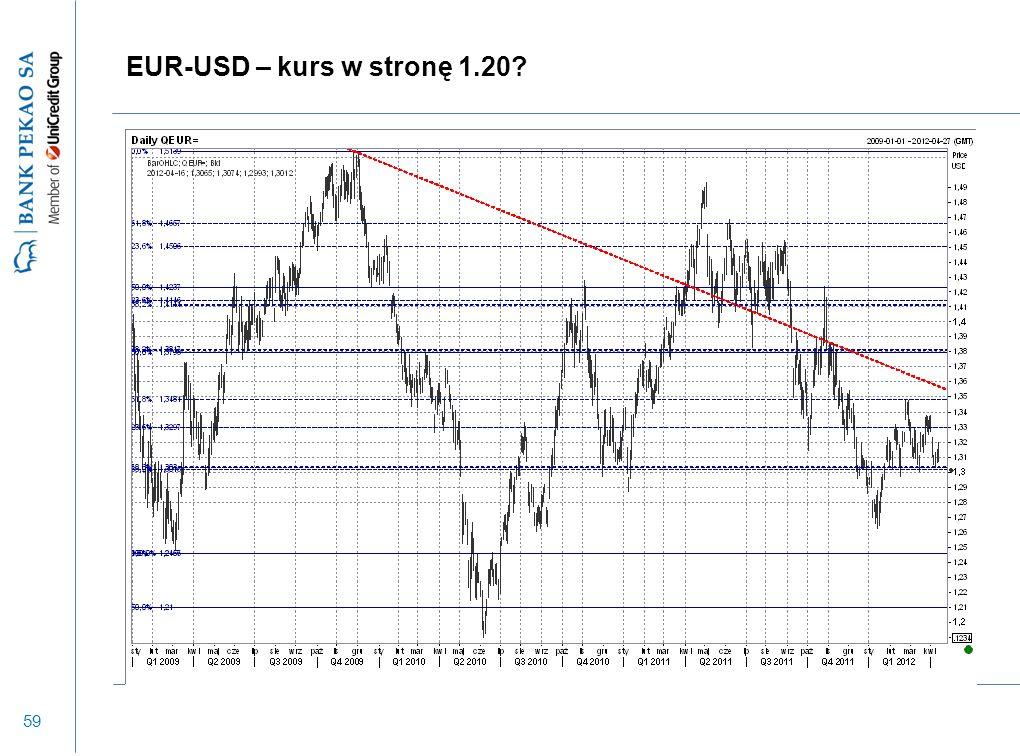 59 EUR-USD – kurs w stronę 1.20?