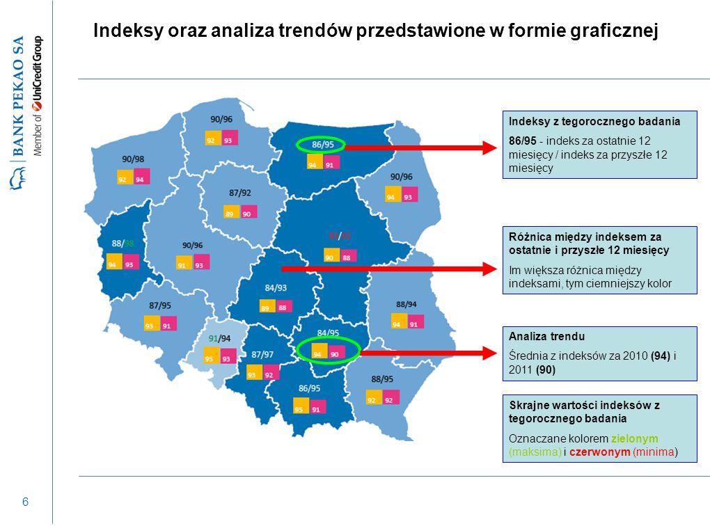 7 Wyniki badania prezentowane również na poziomie 66 grup powiatów (podregionów) – osobno dla każdego z 16 polskich województw Maksymalny błąd statystyczny dla wartości indeksów: +/- 0,5 pkt.