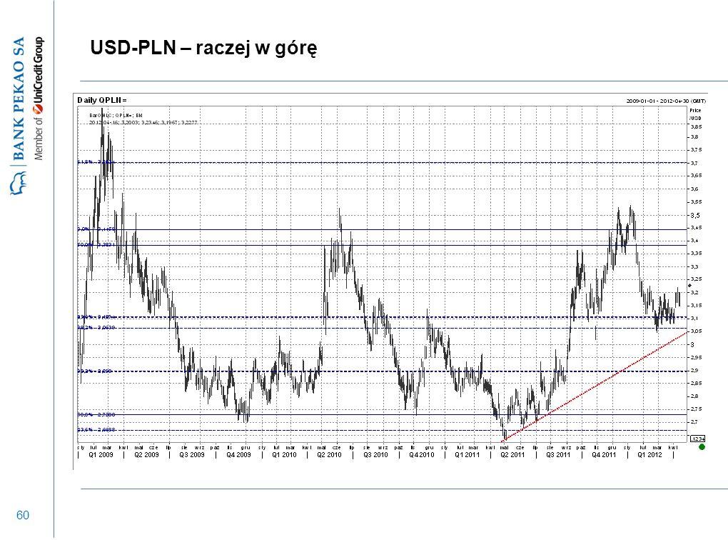 60 USD-PLN – raczej w górę