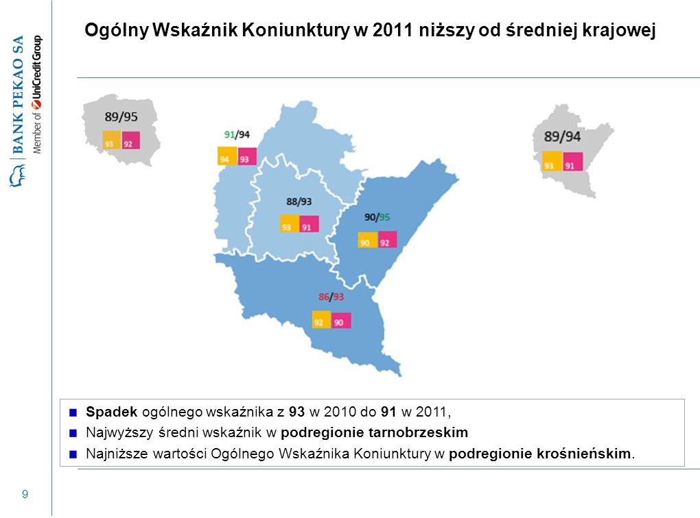 40 AGENDA  Ocena koniunktury przez przedsiębiorstwa – wyniki badań Pekao, GUS i NBP  Główne zmienne ekonomiczne w 2012 r.