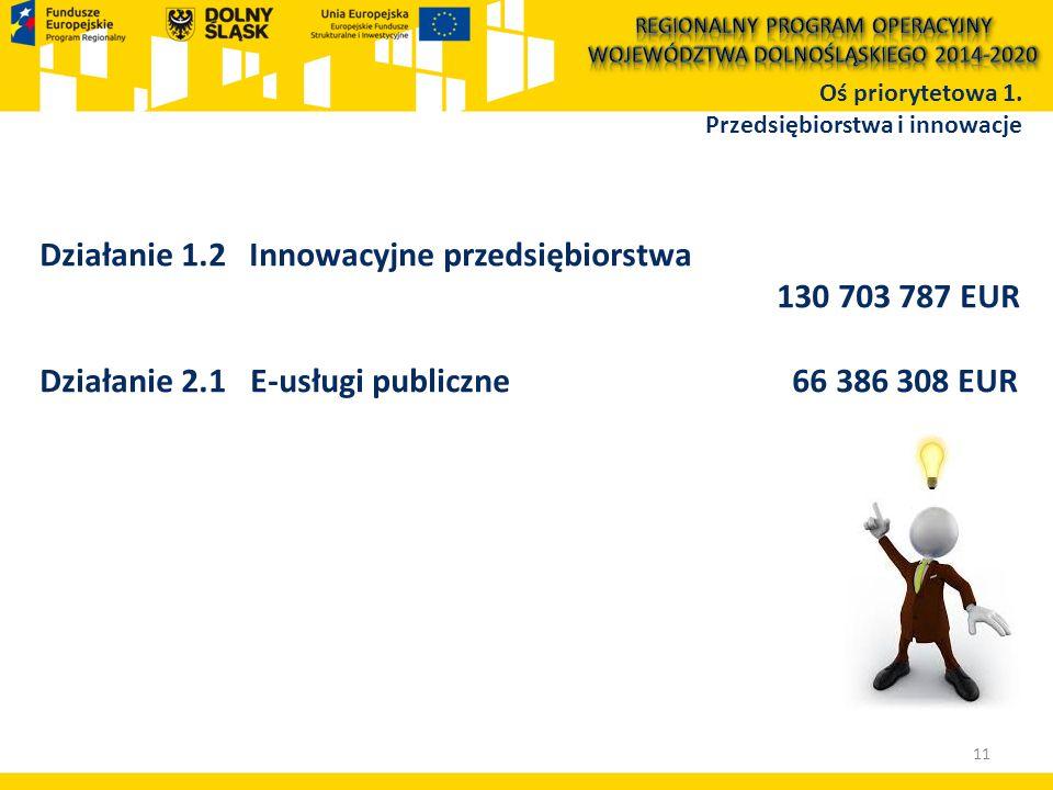 Działanie 1.2 Innowacyjne przedsiębiorstwa 130 703 787 EUR Działanie 2.1 E-usługi publiczne 66 386 308 EUR Oś priorytetowa 1.