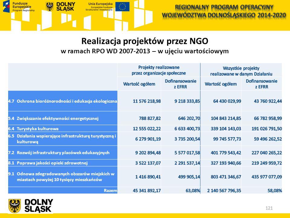 121 Realizacja projektów przez NGO w ramach RPO WD 2007-2013 – w ujęciu wartościowym 4.7 Ochrona bioróżnorodności i edukacja ekologiczna 5.4 Zwiększanie efektywności energetycznej 6.4Turystyka kulturowa 6.5 Działania wspierające infrastrukturę turystyczną i kulturową 7.2 Rozwój infrastruktury placówek edukacyjnych 8.1 Poprawa jakości opieki zdrowotnej 9.1 Odnowa zdegradowanych obszarów miejskich w miastach powyżej 10 tysięcy mieszkańców Razem