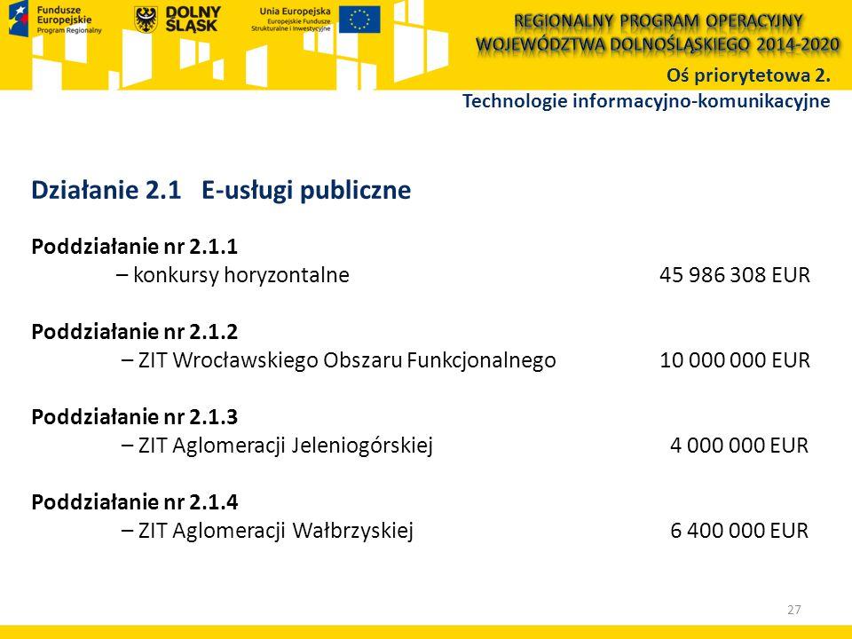 Działanie 2.1 E-usługi publiczne Poddziałanie nr 2.1.1 – konkursy horyzontalne 45 986 308 EUR Poddziałanie nr 2.1.2 – ZIT Wrocławskiego Obszaru Funkcjonalnego 10 000 000 EUR Poddziałanie nr 2.1.3 – ZIT Aglomeracji Jeleniogórskiej 4 000 000 EUR Poddziałanie nr 2.1.4 – ZIT Aglomeracji Wałbrzyskiej 6 400 000 EUR Oś priorytetowa 2.