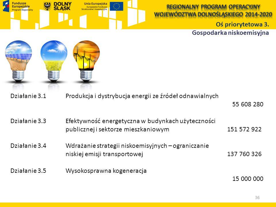 Działanie 3.1 Produkcja i dystrybucja energii ze źródeł odnawialnych 55 608 280 Działanie 3.3Efektywność energetyczna w budynkach użyteczności publicznej i sektorze mieszkaniowym 151 572 922 Działanie 3.4Wdrażanie strategii niskoemisyjnych – ograniczanie niskiej emisji transportowej 137 760 326 Działanie 3.5Wysokosprawna kogeneracja 15 000 000 Oś priorytetowa 3.