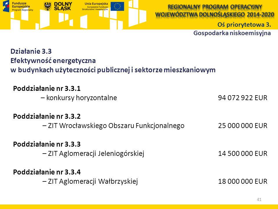 Działanie 3.3 Efektywność energetyczna w budynkach użyteczności publicznej i sektorze mieszkaniowym Poddziałanie nr 3.3.1 – konkursy horyzontalne 94 072 922 EUR Poddziałanie nr 3.3.2 – ZIT Wrocławskiego Obszaru Funkcjonalnego 25 000 000 EUR Poddziałanie nr 3.3.3 – ZIT Aglomeracji Jeleniogórskiej 14 500 000 EUR Poddziałanie nr 3.3.4 – ZIT Aglomeracji Wałbrzyskiej 18 000 000 EUR 41 Oś priorytetowa 3.
