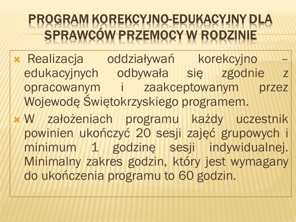  Realizacja oddziaływań korekcyjno – edukacyjnych odbywała się zgodnie z opracowanym i zaakceptowanym przez Wojewodę Świętokrzyskiego programem.