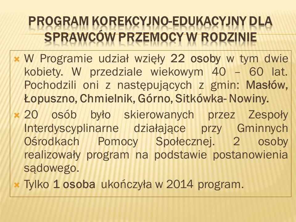  W Programie udział wzięły 22 osoby w tym dwie kobiety.