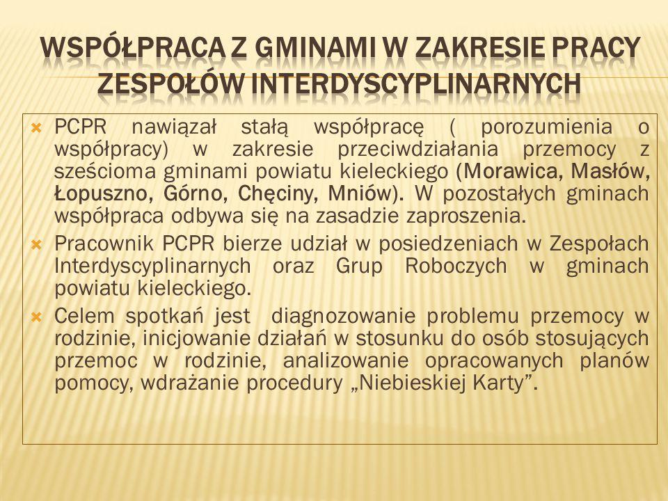  PCPR nawiązał stałą współpracę ( porozumienia o współpracy) w zakresie przeciwdziałania przemocy z sześcioma gminami powiatu kieleckiego (Morawica, Masłów, Łopuszno, Górno, Chęciny, Mniów).