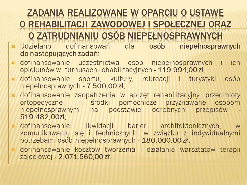 Udzielano dofinansowań dla osób niepełnosprawnych do następujących zadań:  dofinansowanie uczestnictwa osób niepełnosprawnych i ich opiekunów w turnusach rehabilitacyjnych - 119.994,00 zł,  dofinansowanie sportu, kultury, rekreacji i turystyki osób niepełnosprawnych - 7.500,00 zł,  dofinansowanie zaopatrzenia w sprzęt rehabilitacyjny, przedmioty ortopedyczne i środki pomocnicze przyznawane osobom niepełnosprawnym na podstawie odrębnych przepisów - 519.482,00zł,  dofinansowanie likwidacji barier architektonicznych, w komunikowaniu się i technicznych, w związku z indywidualnymi potrzebami osób niepełnosprawnych - 180.000,00 zł,  dofinansowanie kosztów tworzenia i działania warsztatów terapii zajęciowej - 2.071.560,00 zł.