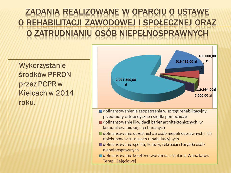 Wykorzystanie środków PFRON przez PCPR w Kielcach w 2014 roku.