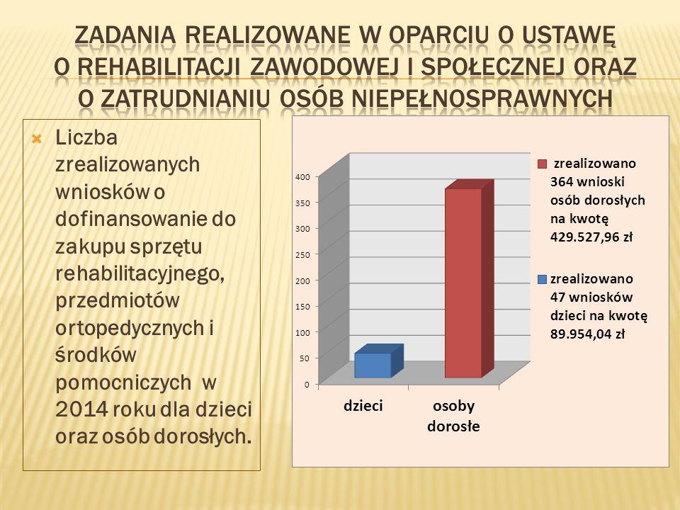  Liczba zrealizowanych wniosków o dofinansowanie do zakupu sprzętu rehabilitacyjnego, przedmiotów ortopedycznych i środków pomocniczych w 2014 roku dla dzieci oraz osób dorosłych.