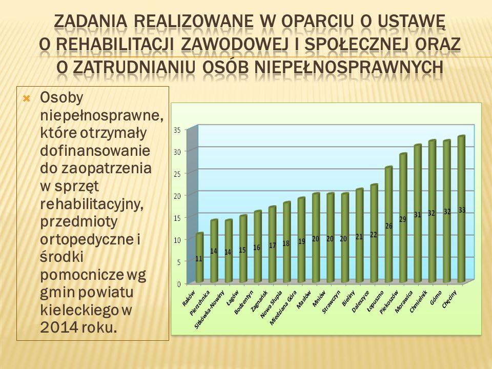  Osoby niepełnosprawne, które otrzymały dofinansowanie do zaopatrzenia w sprzęt rehabilitacyjny, przedmioty ortopedyczne i środki pomocnicze wg gmin powiatu kieleckiego w 2014 roku.
