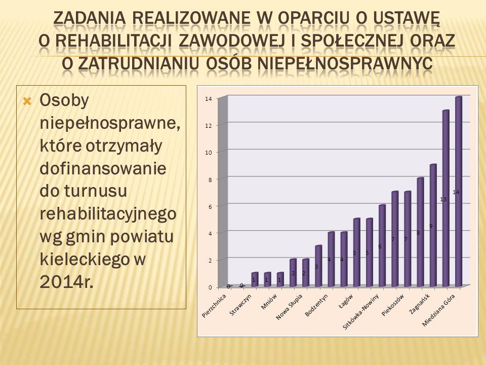 Osoby niepełnosprawne, które otrzymały dofinansowanie do turnusu rehabilitacyjnego wg gmin powiatu kieleckiego w 2014r.