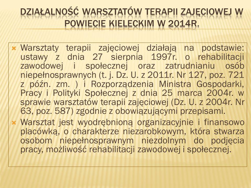  Warsztaty terapii zajęciowej działają na podstawie: ustawy z dnia 27 sierpnia 1997r.