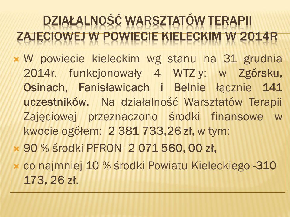  W powiecie kieleckim wg stanu na 31 grudnia 2014r.