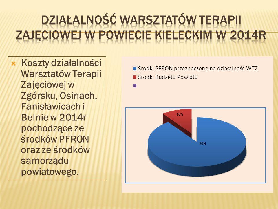  Koszty działalności Warsztatów Terapii Zajęciowej w Zgórsku, Osinach, Fanisławicach i Belnie w 2014r pochodzące ze środków PFRON oraz ze środków samorządu powiatowego.