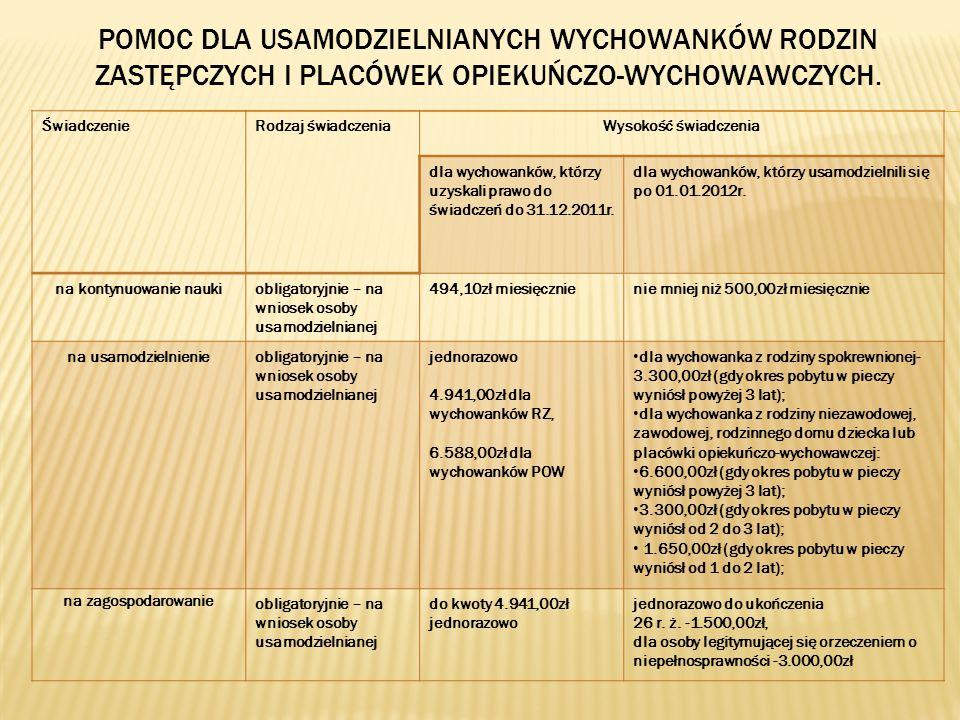 ŚwiadczenieRodzaj świadczeniaWysokość świadczenia dla wychowanków, którzy uzyskali prawo do świadczeń do 31.12.2011r.