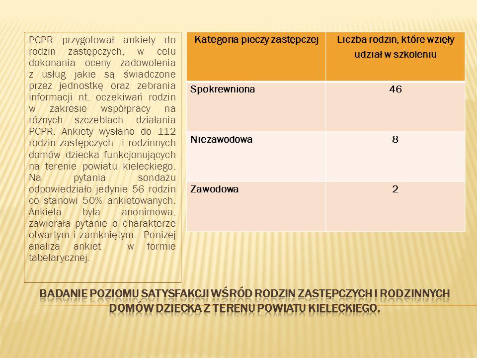 PCPR przygotował ankiety do rodzin zastępczych, w celu dokonania oceny zadowolenia z usług jakie są świadczone przez jednostkę oraz zebrania informacji nt.