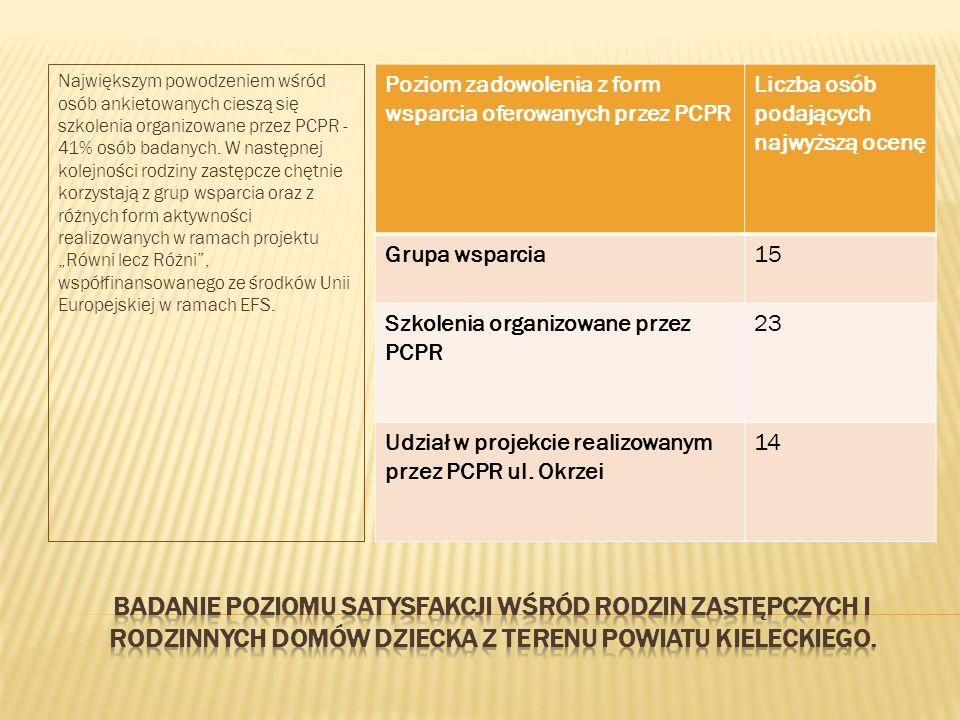 Największym powodzeniem wśród osób ankietowanych cieszą się szkolenia organizowane przez PCPR - 41% osób badanych.