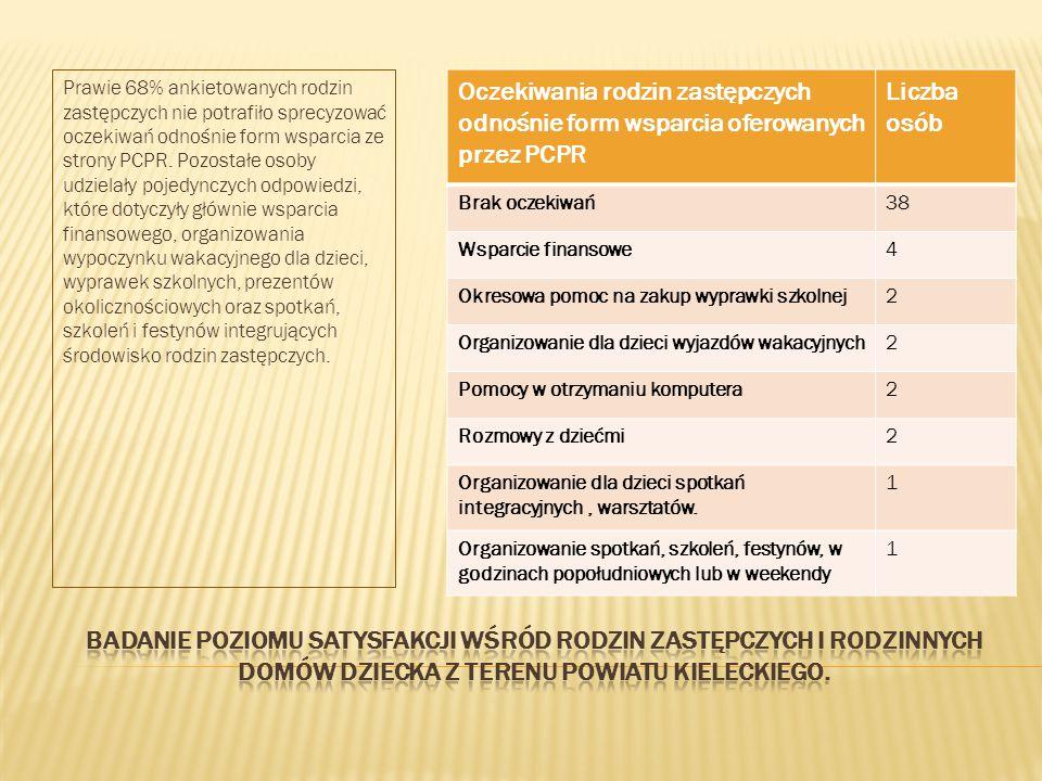Prawie 68% ankietowanych rodzin zastępczych nie potrafiło sprecyzować oczekiwań odnośnie form wsparcia ze strony PCPR.
