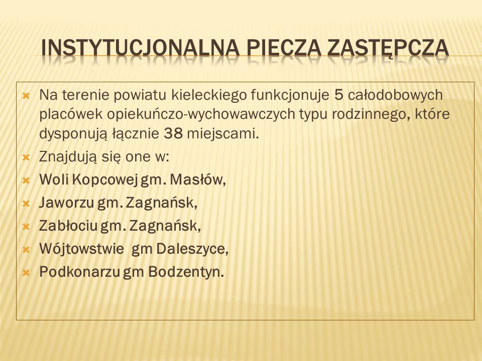  Na terenie powiatu kieleckiego funkcjonuje 5 całodobowych placówek opiekuńczo-wychowawczych typu rodzinnego, które dysponują łącznie 38 miejscami.