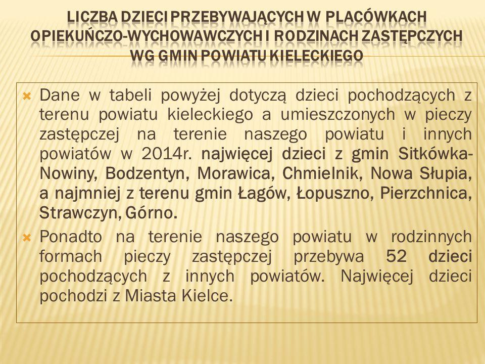  Dane w tabeli powyżej dotyczą dzieci pochodzących z terenu powiatu kieleckiego a umieszczonych w pieczy zastępczej na terenie naszego powiatu i innych powiatów w 2014r.