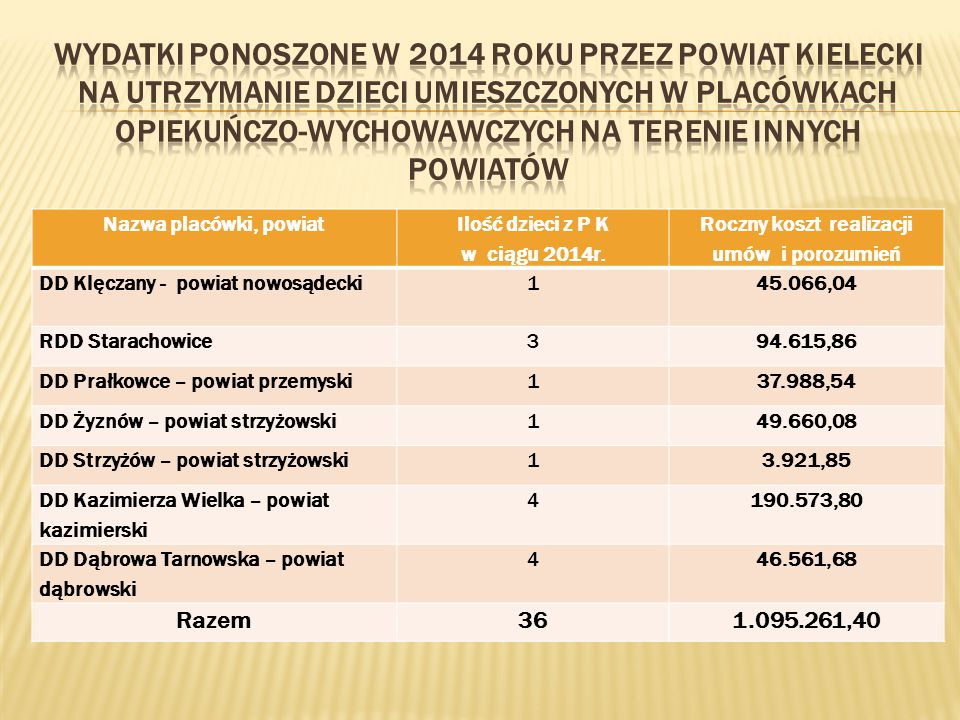 Nazwa placówki, powiat Ilość dzieci z P K w ciągu 2014r.