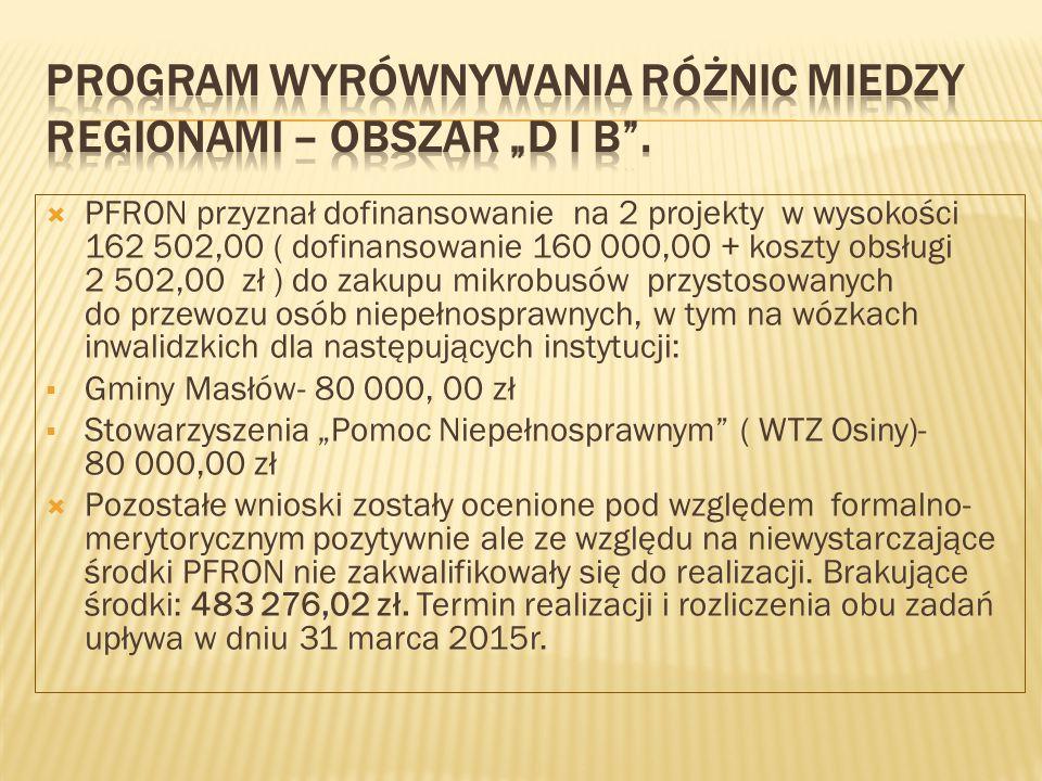 """ PFRON przyznał dofinansowanie na 2 projekty w wysokości 162 502,00 ( dofinansowanie 160 000,00 + koszty obsługi 2 502,00 zł ) do zakupu mikrobusów przystosowanych do przewozu osób niepełnosprawnych, w tym na wózkach inwalidzkich dla następujących instytucji:  Gminy Masłów- 80 000, 00 zł  Stowarzyszenia """"Pomoc Niepełnosprawnym ( WTZ Osiny)- 80 000,00 zł  Pozostałe wnioski zostały ocenione pod względem formalno- merytorycznym pozytywnie ale ze względu na niewystarczające środki PFRON nie zakwalifikowały się do realizacji."""