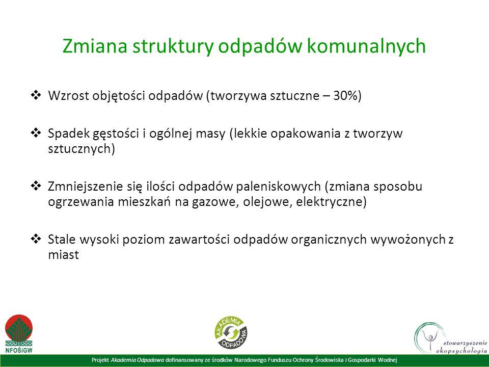 Projekt Akademia Odpadowa dofinansowany ze środków Narodowego Funduszu Ochrony Środowiska i Gospodarki Wodnej Zmiana struktury odpadów komunalnych  Wzrost objętości odpadów (tworzywa sztuczne – 30%)  Spadek gęstości i ogólnej masy (lekkie opakowania z tworzyw sztucznych)  Zmniejszenie się ilości odpadów paleniskowych (zmiana sposobu ogrzewania mieszkań na gazowe, olejowe, elektryczne)  Stale wysoki poziom zawartości odpadów organicznych wywożonych z miast