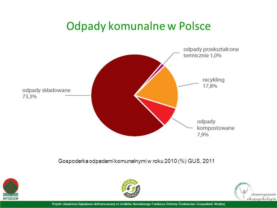 Projekt Akademia Odpadowa dofinansowany ze środków Narodowego Funduszu Ochrony Środowiska i Gospodarki Wodnej Odpady komunalne w Polsce Gospodarka odpadami komunalnymi w roku 2010 (%) GUS, 2011