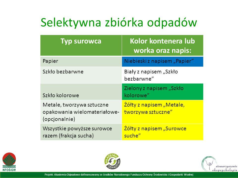 Projekt Akademia Odpadowa dofinansowany ze środków Narodowego Funduszu Ochrony Środowiska i Gospodarki Wodnej Selektywna zbiórka odpadów Typ surowcaKo
