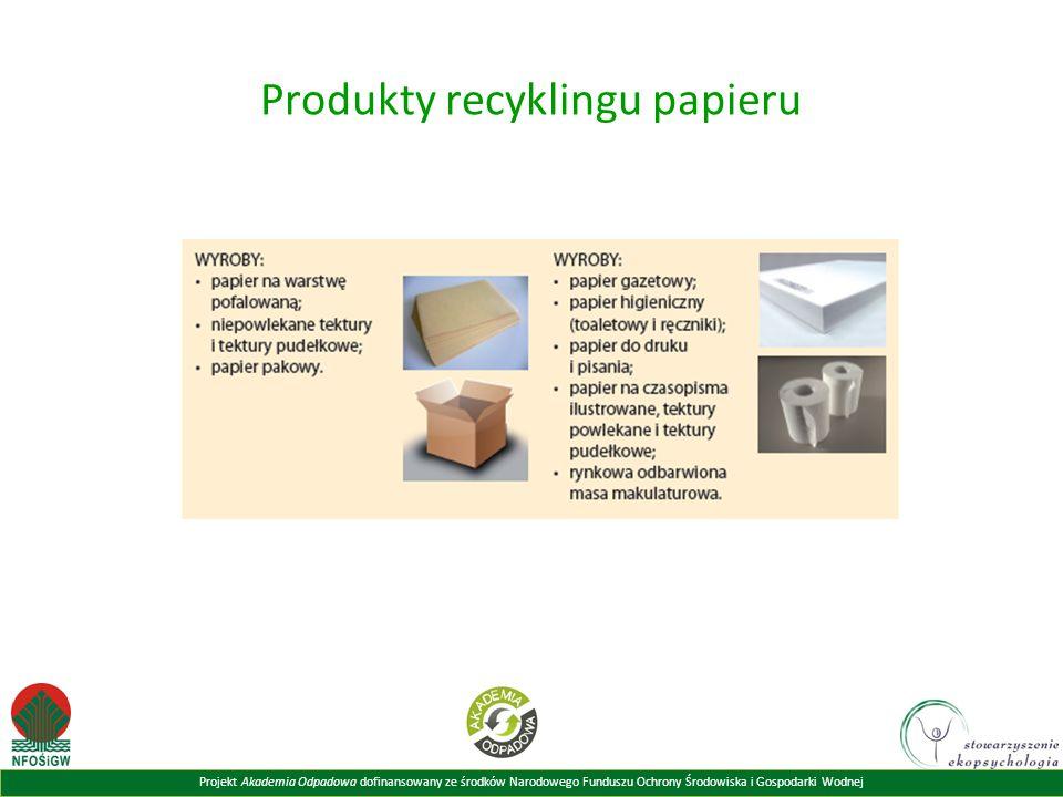Projekt Akademia Odpadowa dofinansowany ze środków Narodowego Funduszu Ochrony Środowiska i Gospodarki Wodnej Produkty recyklingu papieru