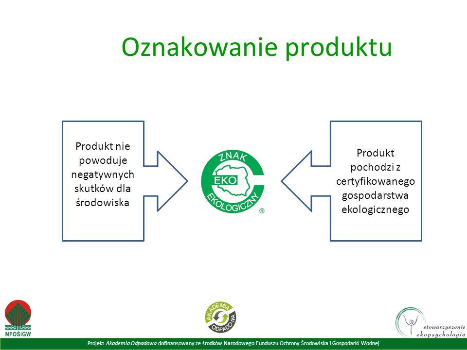 Projekt Akademia Odpadowa dofinansowany ze środków Narodowego Funduszu Ochrony Środowiska i Gospodarki Wodnej Oznakowanie produktu Produkt pochodzi z