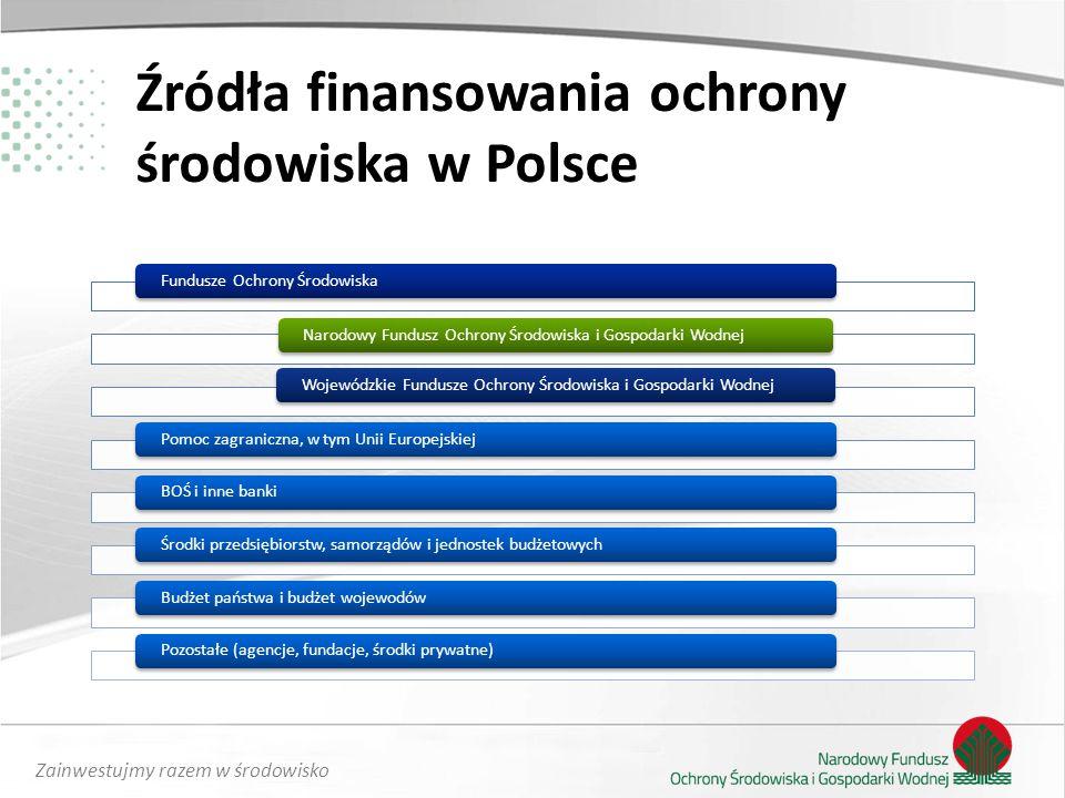 Zainwestujmy razem w środowisko Nasze atuty posiadane zasoby kapitałowe efektywne stosowanie odnawialnych instrumentów finansowania zdolność do wdrażania programów europejskich, uzyskana w wyniku nabytego doświadczenia w czasie wdrażania dwóch perspektyw unijnych zdolność do finansowania szerokiej i zróżnicowanej palety zadań wypracowany mechanizm samofinansowania niskie koszty obsługi wypłat dla beneficjenta wyspecjalizowane zasoby kadrowe sprawdzone procedury dotychczasowy dorobek