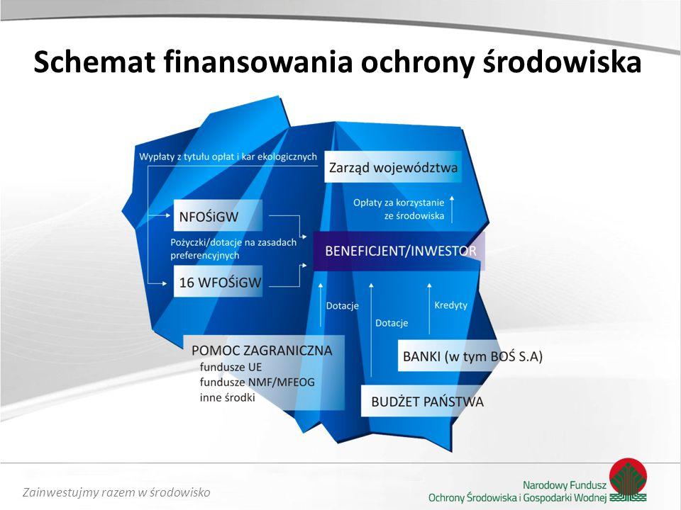 Zainwestujmy razem w środowisko Finansowanie ze środków UE PO IiŚ 2014 - 2020 Wspieranie gospodarki niskoemisyjnej: produkcja i dystrybucja energii odnawialnej poprawa efektywności energetycznej efektywność energetyczna i energia odnawialna w przedsiębiorstwach, sektorze publicznym oraz budownictwie mieszkaniowym rozwój i wdrażanie inteligentnych systemów dystrybucji energii strategie niskoemisyjne dla obszarów miejskich Przeciwdziałanie i adaptacja do zmian klimatycznych: rozwój infrastruktury środowiskowej ochrona i zahamowanie spadku różnorodności biologicznej poprawa jakości środowiska miejskiego