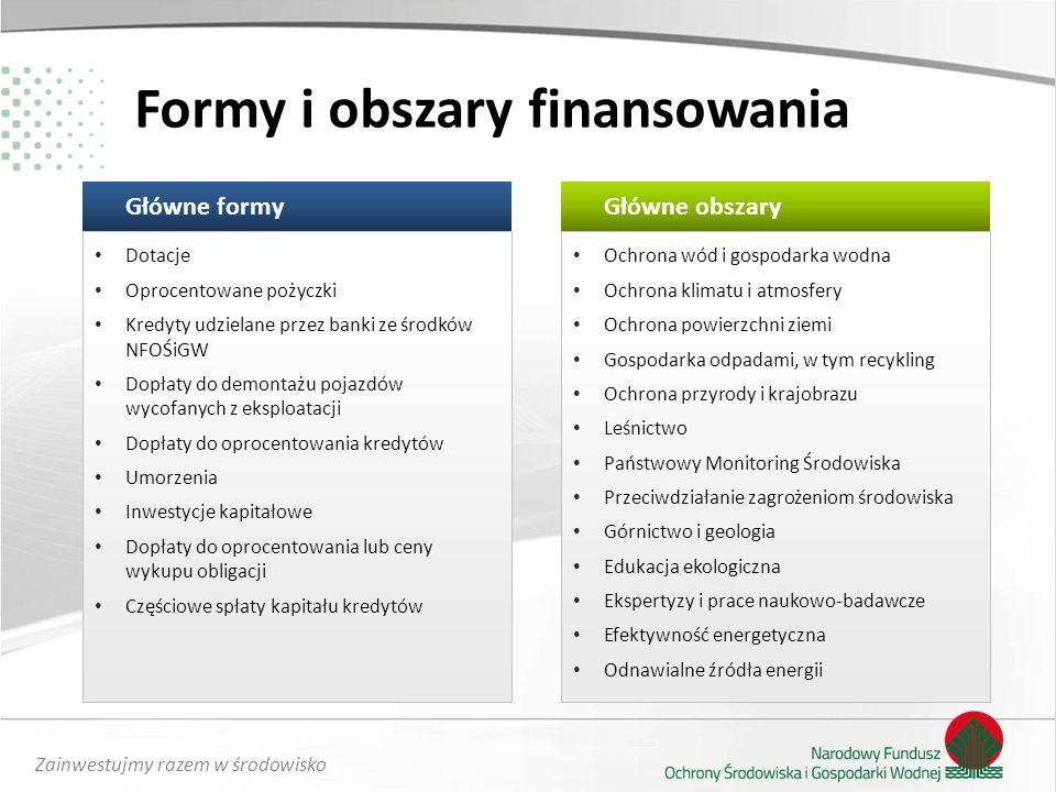 Zainwestujmy razem w środowisko maksymalizacja skuteczności i efektywności wykorzystania dostępnych zasobów finansowych zwiększenie udziału wydatków na finansowanie za pośrednictwem partnerów NFOŚiGW (m.in.