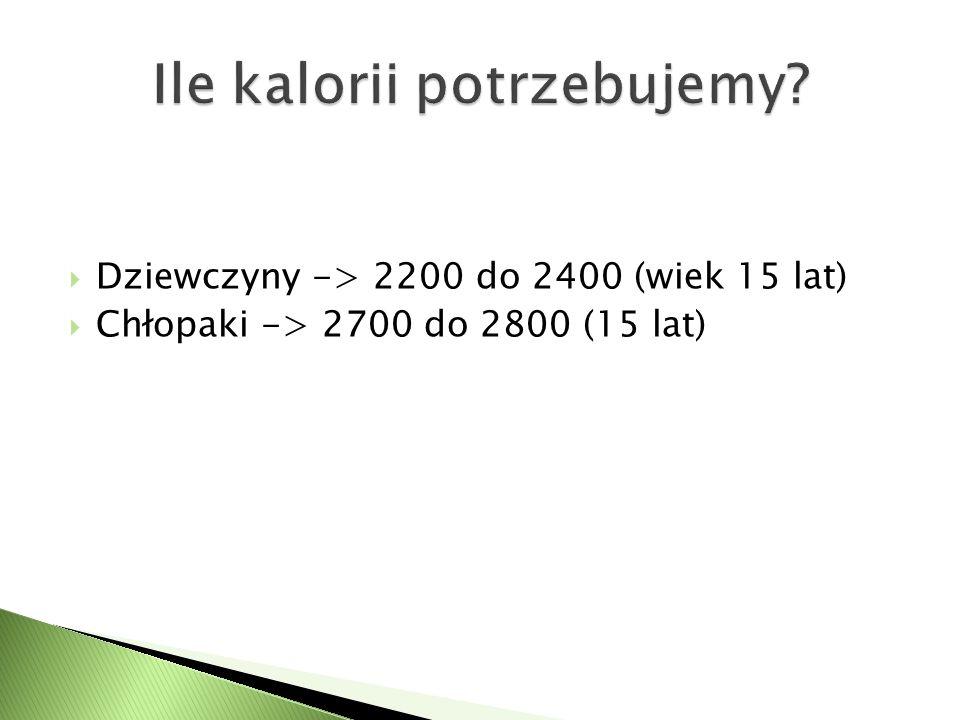  Dziewczyny -> 2200 do 2400 (wiek 15 lat)  Chłopaki -> 2700 do 2800 (15 lat)