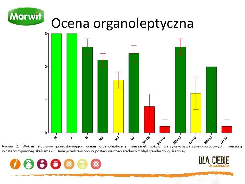 Ocena organoleptyczna Rycina 2. Wykres słupkowy przedstawiający ocenę organoleptyczną mieszanek soków warzywnych/warzywno-owocowych mierzoną w czteros