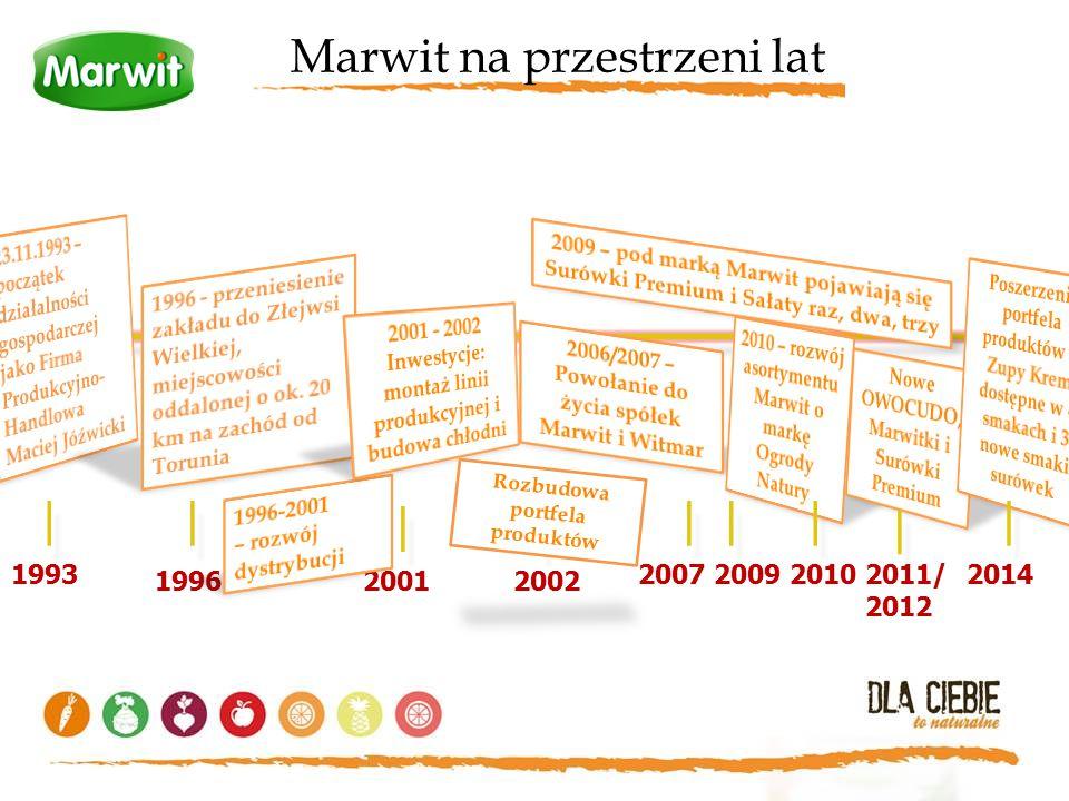 1993 | | | | | | | | 19962001 | | | | 20072009 2002 Rozbudowa portfela produktów 20102011/ 2012 Marwit na przestrzeni lat | | | | | | 2014