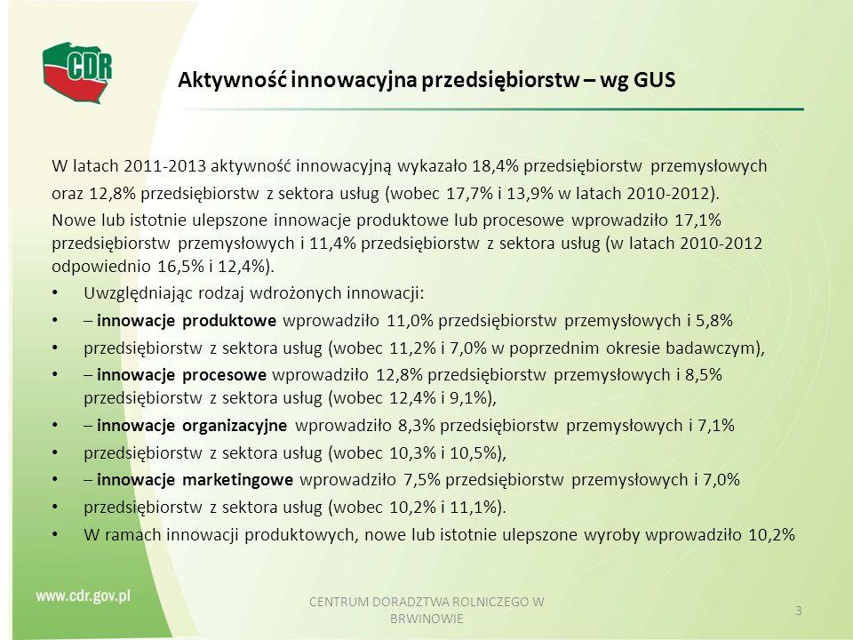 Aktywność innowacyjna przedsiębiorstw – wg GUS W latach 2011-2013 aktywność innowacyjną wykazało 18,4% przedsiębiorstw przemysłowych oraz 12,8% przedsiębiorstw z sektora usług (wobec 17,7% i 13,9% w latach 2010-2012).