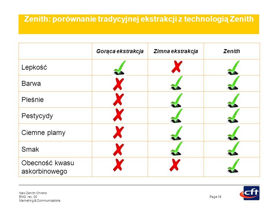 New Zenith Chrono ENG rev. 00 Marketing & Communications Page 18 Zenith: porównanie tradycyjnej ekstrakcji z technologią Zenith Gorąca ekstrakcjaZimna