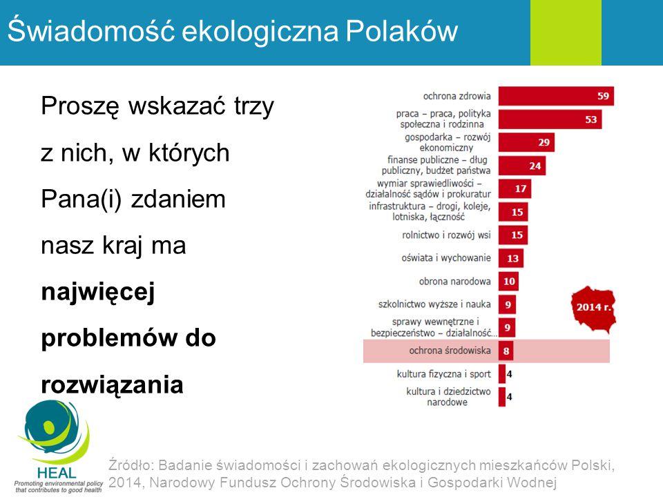 Świadomość ekologiczna Polaków Proszę wskazać trzy z nich, w których Pana(i) zdaniem nasz kraj ma najwięcej problemów do rozwiązania Źródło: Badanie ś