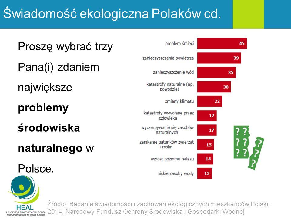 Świadomość ekologiczna Polaków cd. Proszę wybrać trzy Pana(i) zdaniem największe problemy środowiska naturalnego w Polsce. Źródło: Badanie świadomości