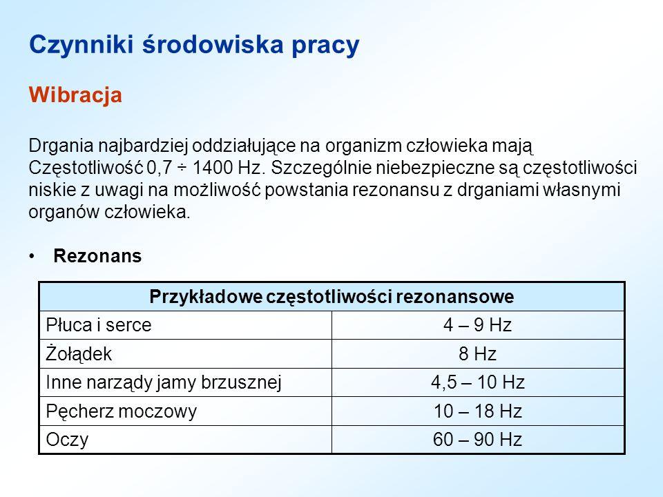 Wibracja Drgania najbardziej oddziałujące na organizm człowieka mają Częstotliwość 0,7 ÷ 1400 Hz. Szczególnie niebezpieczne są częstotliwości niskie z